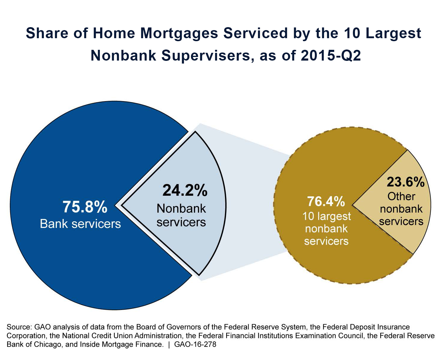 GAO-16-278, Nonbank Mortgage Servicers- Existing Regulatory Oversight Could Be Strengthened.jpg